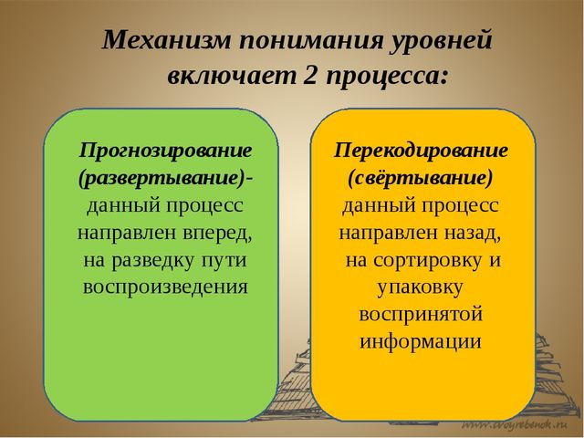 Механизм понимания уровней включает 2 процесса: Прогнозирование (развертывани...
