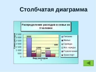 Столбчатая диаграмма 3000 1200 300 1000 500 600 Сумма расходов Вид расходов