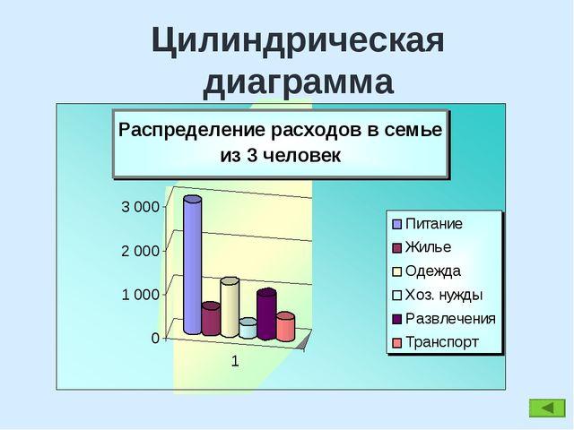 Цилиндрическая диаграмма