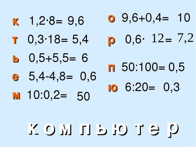 к 1,2∙8= ь 0,5+5,5= т 0,3∙18= е 5,4-4,8= м 10:0,2= о 9,6+0,4= р 0,6∙ = к о м...