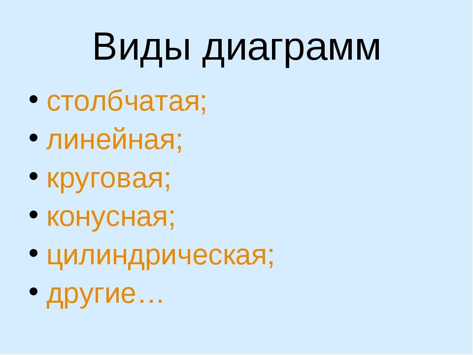 Виды диаграмм столбчатая; линейная; круговая; конусная; цилиндрическая; другие…