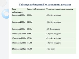 Таблица наблюдений за снежными узорами Дата наблюдения Времянаблю-дения Темпе