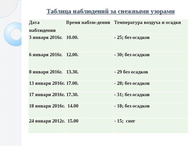 Таблица наблюдений за снежными узорами Дата наблюдения Времянаблю-дения Темпе...