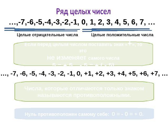 …,-7,-6,-5,-4,-3,-2,-1, 0, 1, 2, 3, 4, 5, 6, 7, … Целые положительные числа Ц...