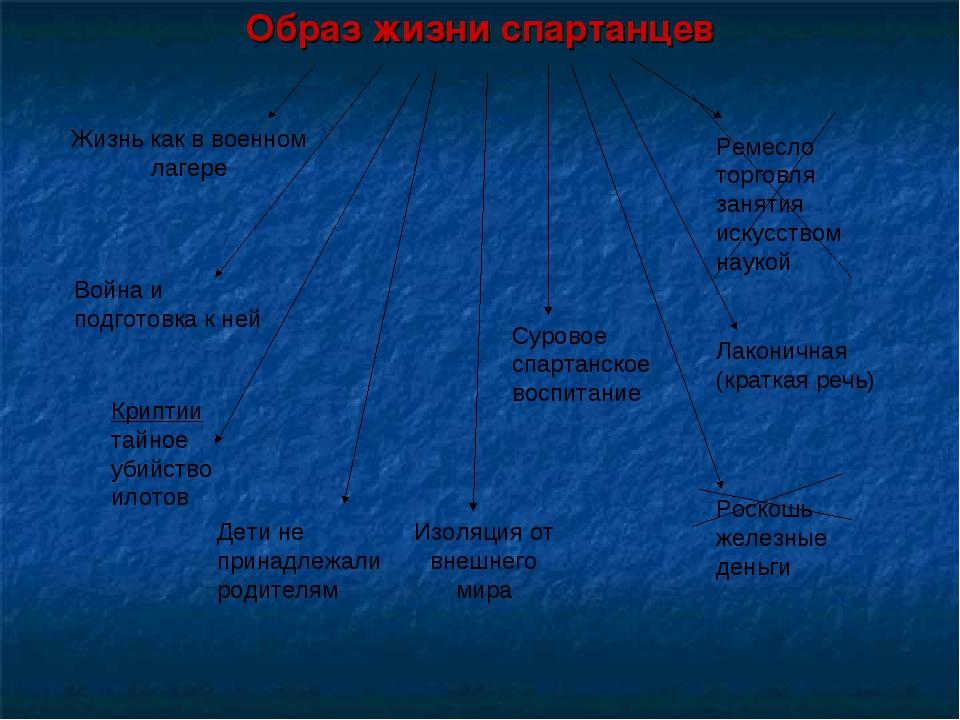 Образ жизни спартанцев Жизнь как в военном лагере Война и подготовка к ней Кр...