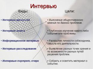 Интервью Виды:Цели: Интервью-дискуссия Выяснение общественного мнения по да