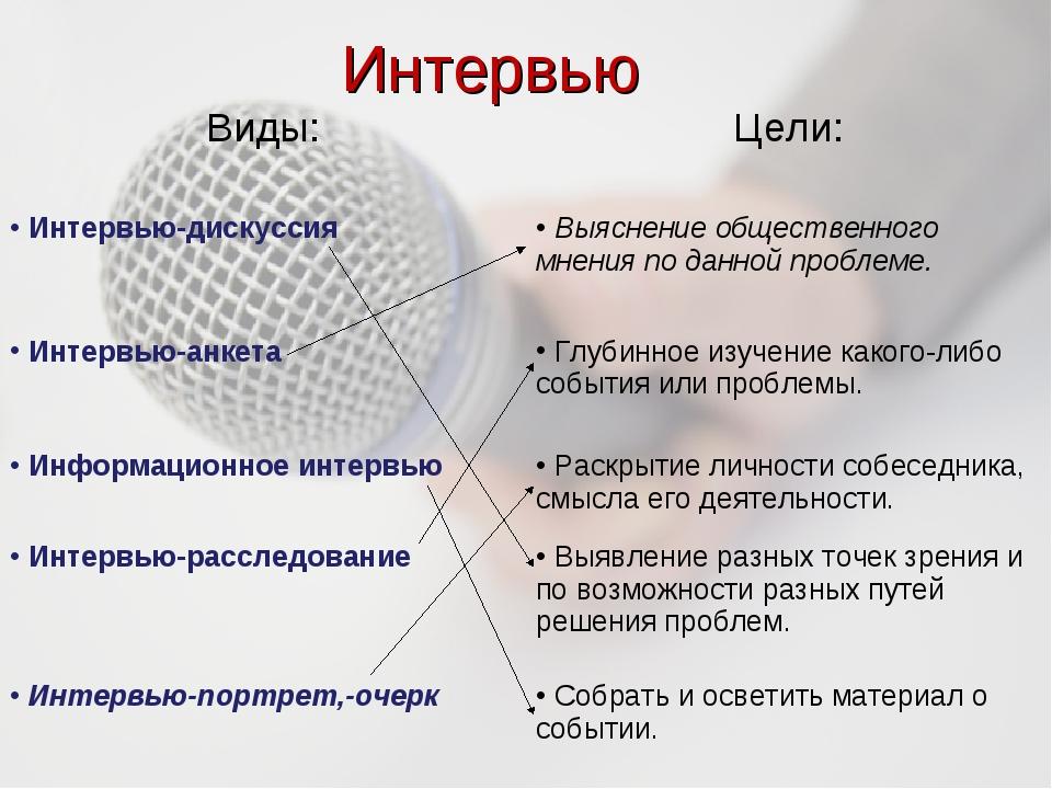 Интервью Виды:Цели: Интервью-дискуссия Выяснение общественного мнения по да...