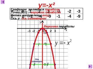 Точка (0;0) – вершина параболы 0 0 1 -1 2 -4 3 -9 -1 -1 -2 -4 -3 -9 у=-х² Ось