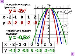 -3 -2 -1 0 1 2 3 х у y = -2x2 -8 -2 0 -2 -8 Постройте график функции: y = -0