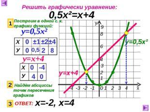 Решить графически уравнение: 0,5х²=х+4 Построим в одной с. к. графики функций