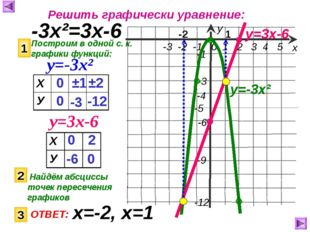 Решить графически уравнение: -3х²=3х-6 Построим в одной с. к. графики функций