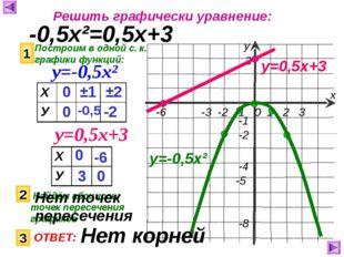 Решить графически уравнение: -0,5х²=0,5х+3 Построим в одной с. к. графики фун