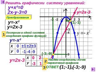 Решить графически систему уравнений: Преобразование у+х²=0 2х-у-3=0 у=-х² у=2