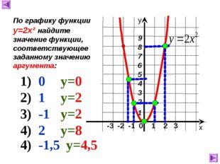 -3 -2 -1 0 1 2 3 х у По графику функции у=2х² найдите значение функции, соот