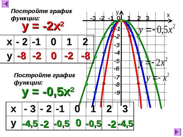 -3 -2 -1 0 1 2 3 х у y = -2x2 -8 -2 0 -2 -8 Постройте график функции: y = -0...