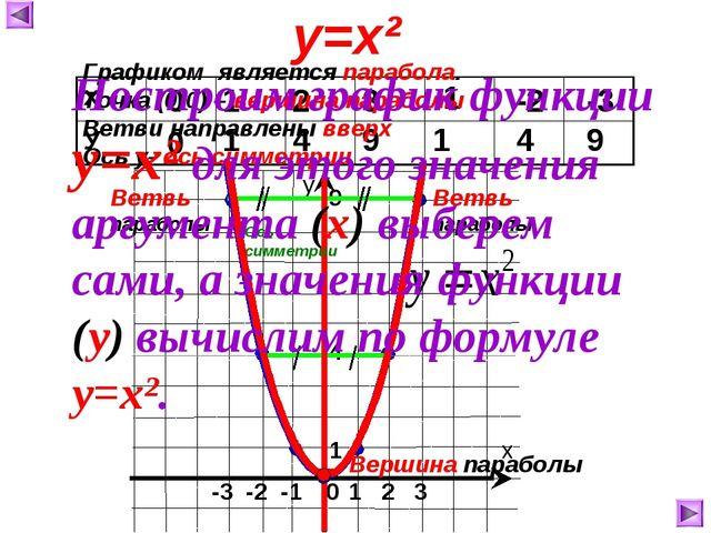 0 0 1 1 2 4 3 9 -1 1 -2 4 -3 9 у=х² 1 2 3 0 -3 -2 -1 1 9 4 Ось симметрии Граф...