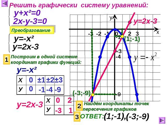 Решить графически систему уравнений: Преобразование у+х²=0 2х-у-3=0 у=-х² у=2...