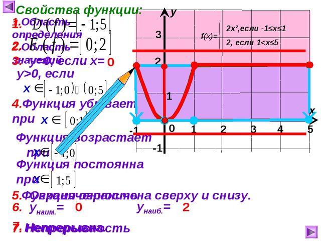 1 2 3 4 5 Функция возрастает при Функция ограничена сверху и снизу. 1 х у 0...