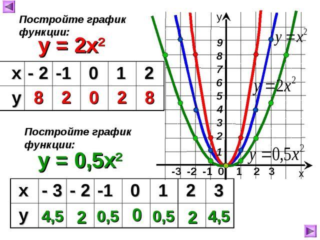 -3 -2 -1 0 1 2 3 y = 2x2 8 2 0 2 8 х у Постройте график функции: y = 0,5x2 П...