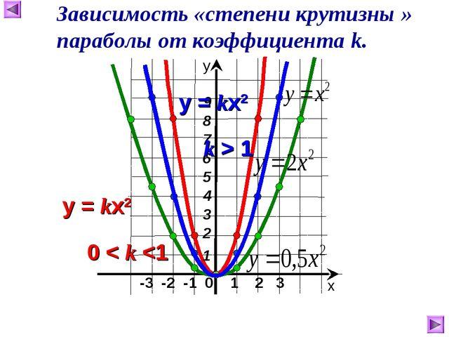 -3 -2 -1 0 1 2 3 х у Зависимость «степени крутизны » параболы от коэффициент...