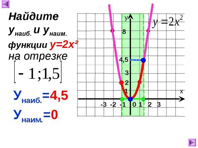1 8 4,5 Унаиб.=4,5 Унаим.=0 Найдите унаиб. и унаим. на отрезке функции у=2х²...