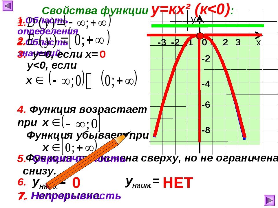 7. Непрерывна. -3 -2 -1 Функция убывает при Функция ограничена сверху, но не...