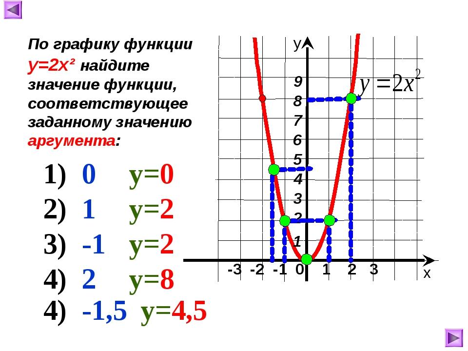 -3 -2 -1 0 1 2 3 х у По графику функции у=2х² найдите значение функции, соот...