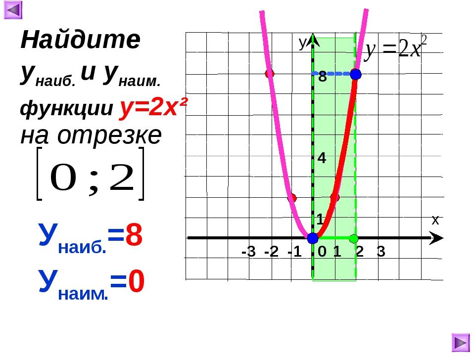 1 8 4 Унаиб.=8 Унаим.=0 Найдите унаиб. и унаим. на отрезке функции у=2х²