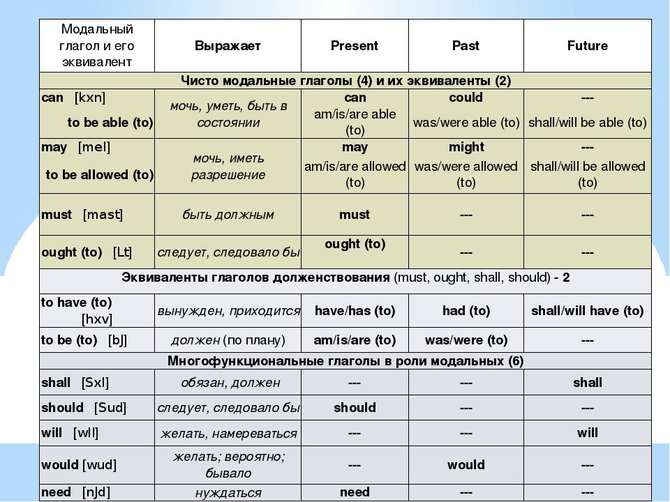 Английский язык Грамматика Инфинитив Употребление