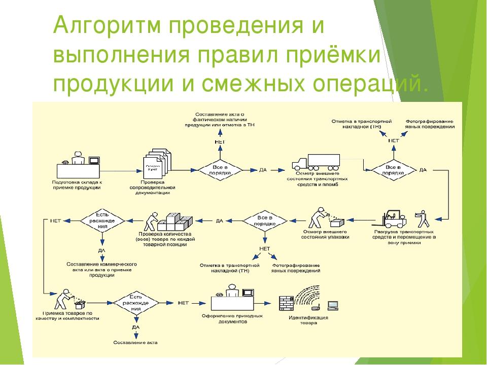 Алгоритм проведения и выполнения правил приёмки продукции и смежных операций.