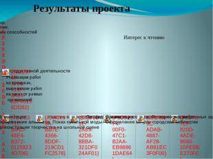 Результаты проекта Реализация работ на ярмарках, выполнение работ на заказ от
