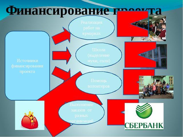 Источники финансирования проекта Реализация работ на ярмарках Помощь волонтер...