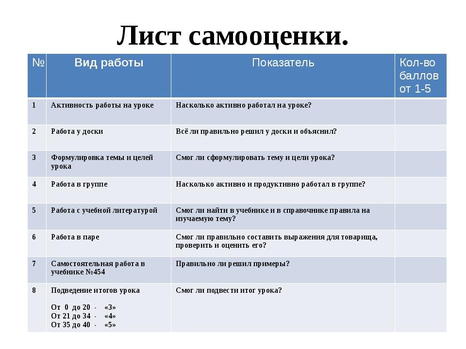 Лист самооценки. № Вид работы Показатель Кол-во баллов от 1-5 1 Активность ра...