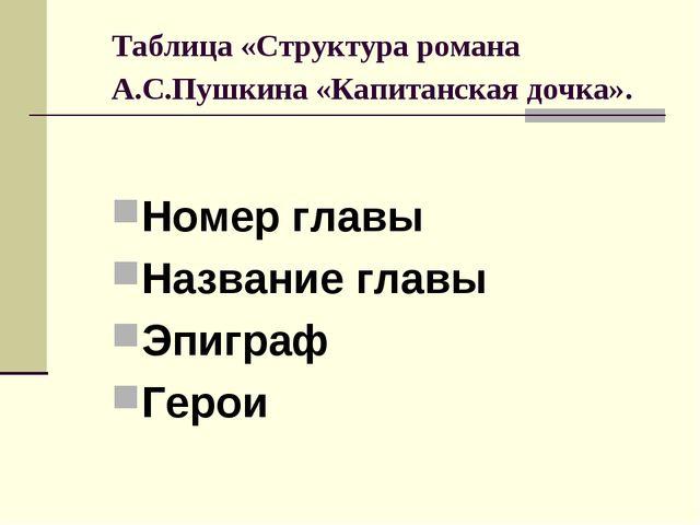 Таблица «Структура романа А.С.Пушкина «Капитанская дочка». Номер главы Назван...