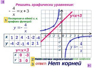Решить графически уравнение: Построим в одной с. к. графики функций: 1 у=х+3