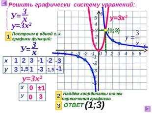 Решить графически систему уравнений: у=3х² Построим в одной с. к. графики фун