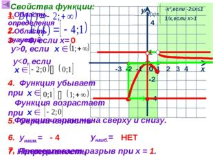 1 х у 0 Свойства функции: 1.Область определения 4 4 -2 -4 2.Область значений