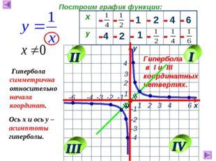 1 2 4 6 4 2 1 - - - - - - - - - - - - Гипербола в I и III координатных четвер