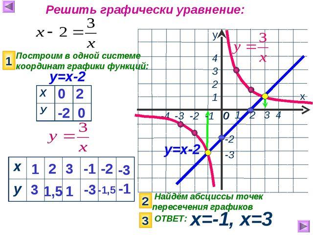 Найдём абсциссы точек пересечения графиков х=-1, х=3 х у 1 2 3 4 0 -3 1 2 4...