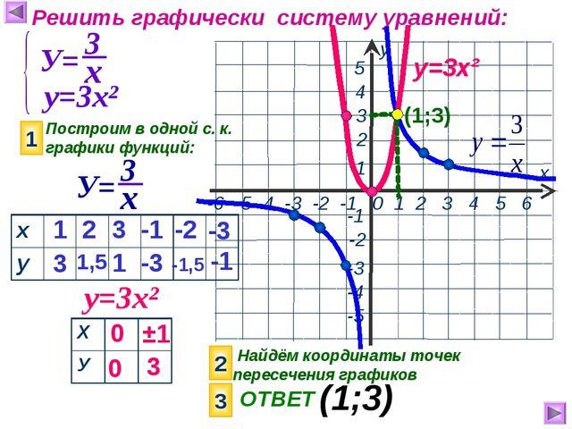 Решить графически систему уравнений: у=3х² Построим в одной с. к. графики фун...