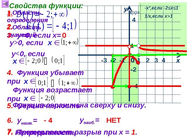 1 х у 0 Свойства функции: 1.Область определения 4 4 -2 -4 2.Область значений...