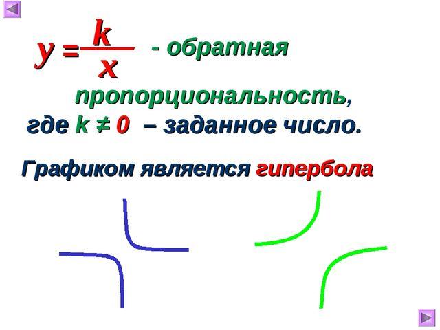 - обратная Графиком является гипербола пропорциональность, где k ≠ 0 – задан...
