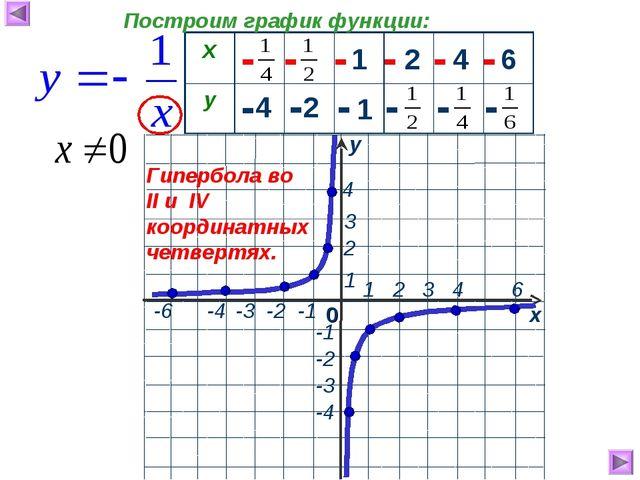 1 2 4 6 4 2 1 - - - - - - - - - - - - Гипербола во II и IV координатных четв...