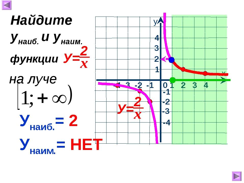Унаиб.= 2 Унаим.= НЕТ Найдите унаиб. и унаим. функции на луче