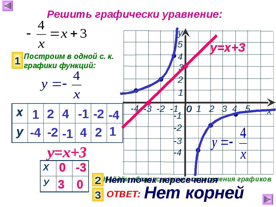 Решить графически уравнение: Построим в одной с. к. графики функций: 1 у=х+3...