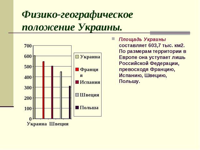 Физико-географическое положение Украины. Площадь Украины составляет 603,7 ты...