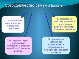 Сотрудничество семьи и школы 1) установление доверительных отношений с родите