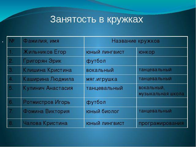 . Занятость в кружках № Фамилия, имя Название кружков 1. ЖильниковЕгор юный л...