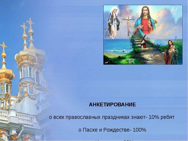 АНКЕТИРОВАНИЕ о всех православных праздниках знают- 10% ребят о Пасхе и Рожд...