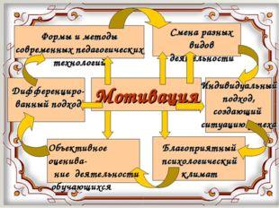 Мотивация Индивидуальный подход, создающий ситуацию успеха Формы и методы сов